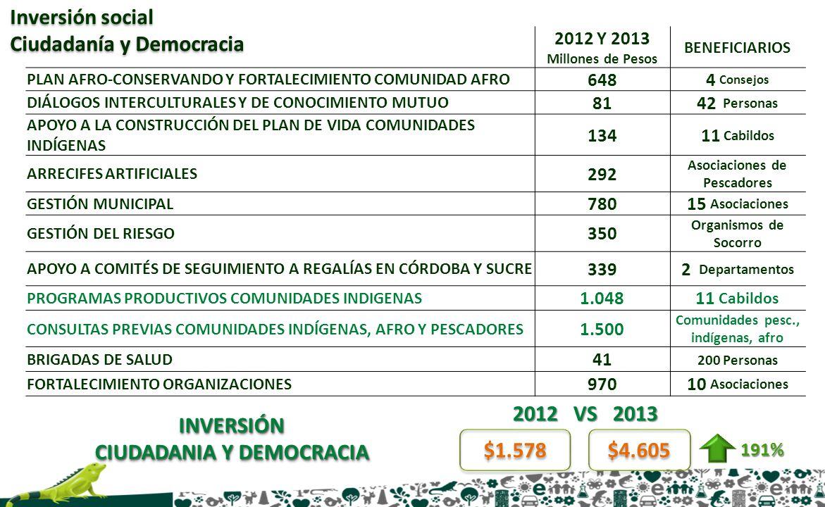 2012 VS 2013 INVERSIÓN CIUDADANIA Y DEMOCRACIA $1.578 $4.605