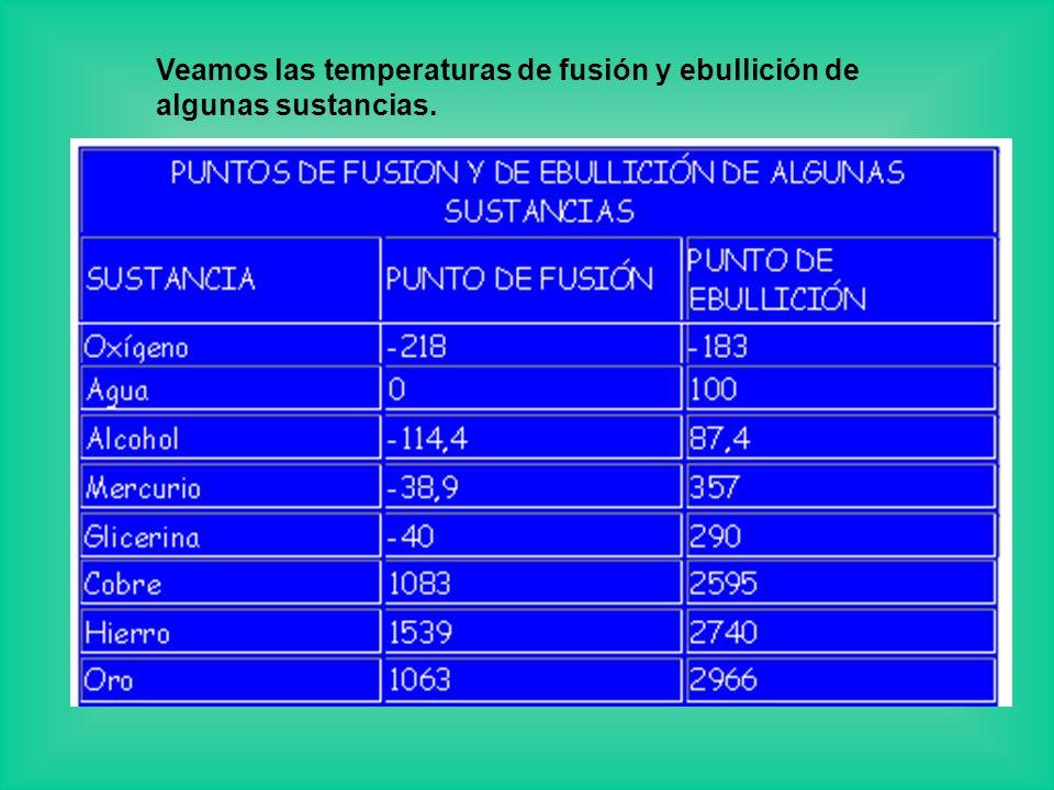 Veamos las temperaturas de fusión y ebullición de algunas sustancias.