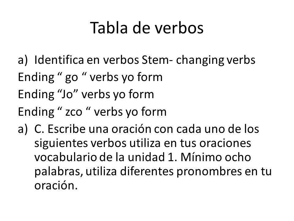 Tabla de verbos Identifica en verbos Stem- changing verbs