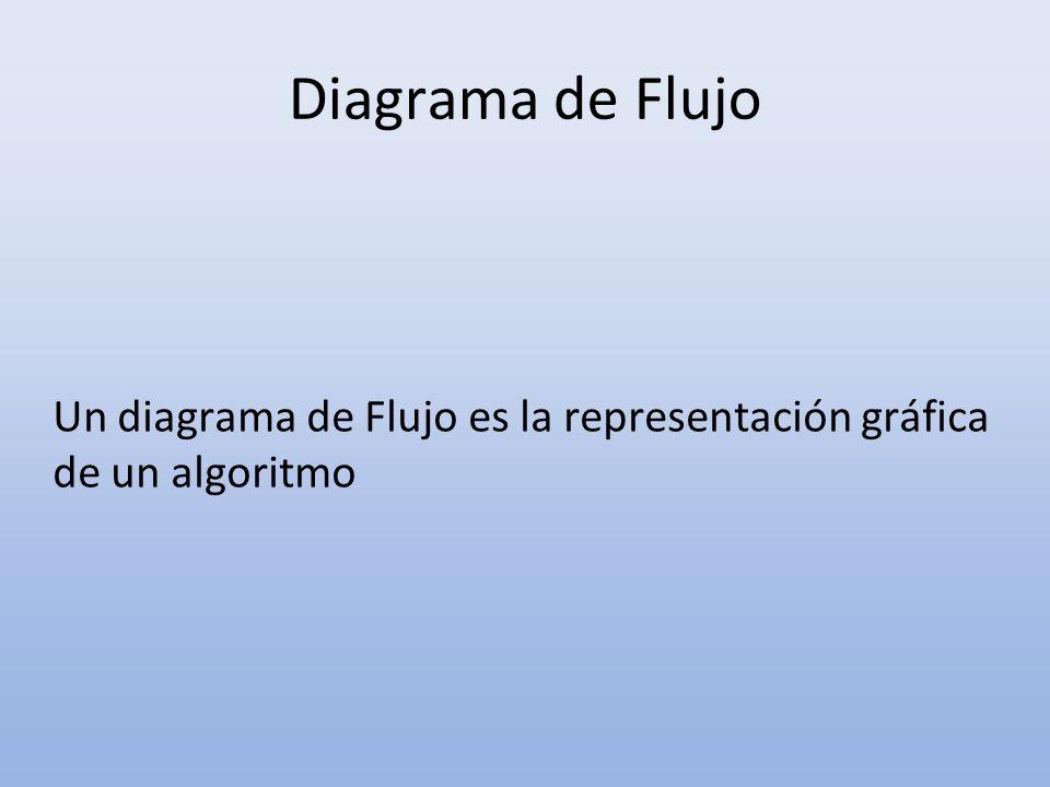 Un diagrama de Flujo es la representación gráfica de un algoritmo