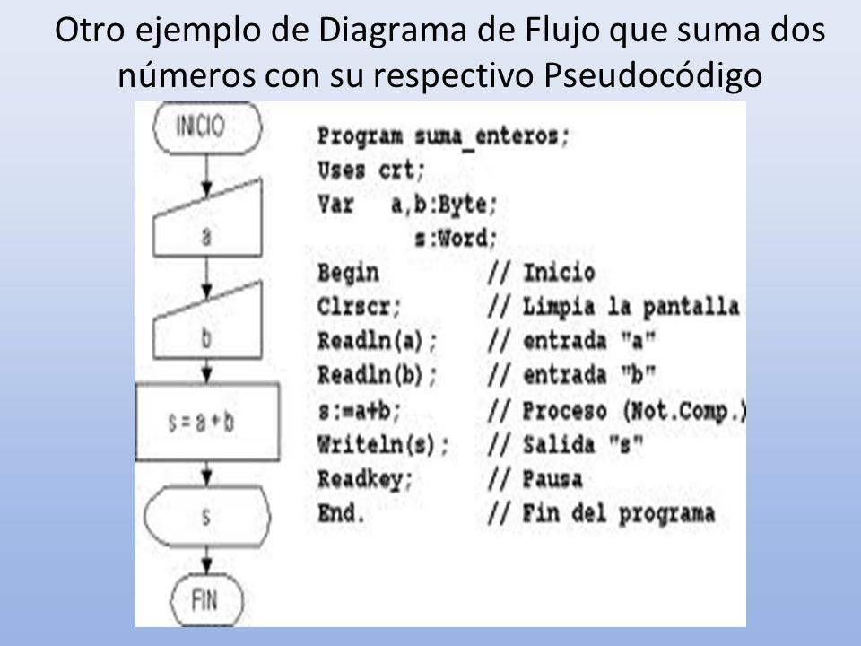 Otro ejemplo de Diagrama de Flujo que suma dos números con su respectivo Pseudocódigo