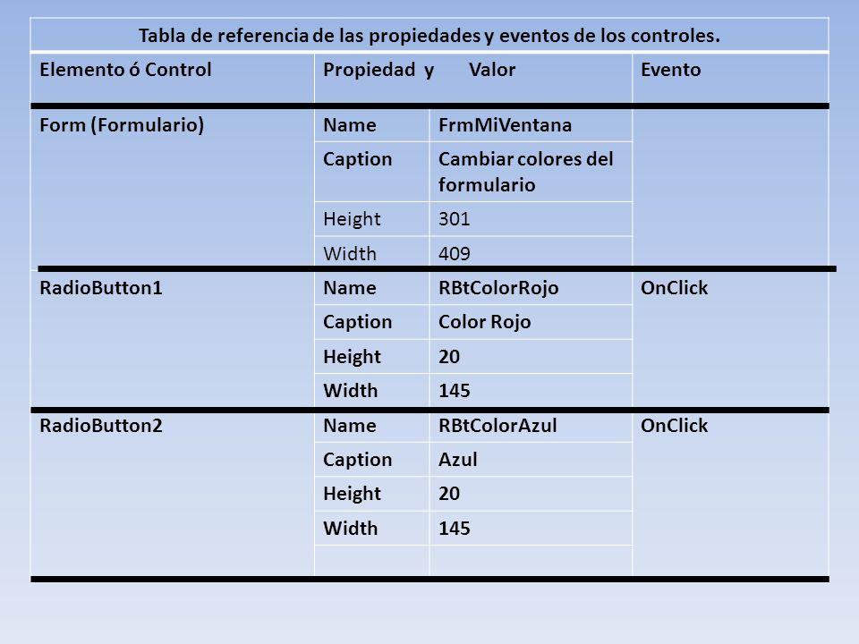 Tabla de referencia de las propiedades y eventos de los controles.