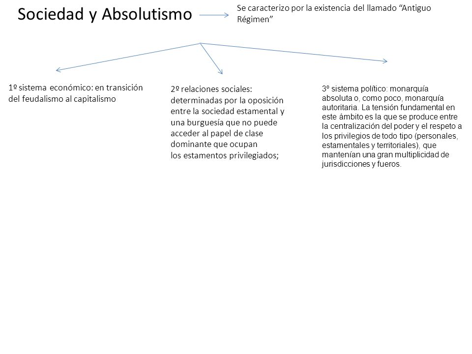 Sociedad y Absolutismo