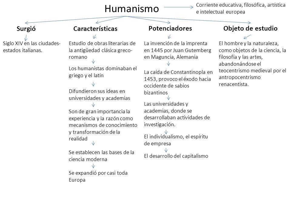 Humanismo Surgió Características Potenciadores Objeto de estudio