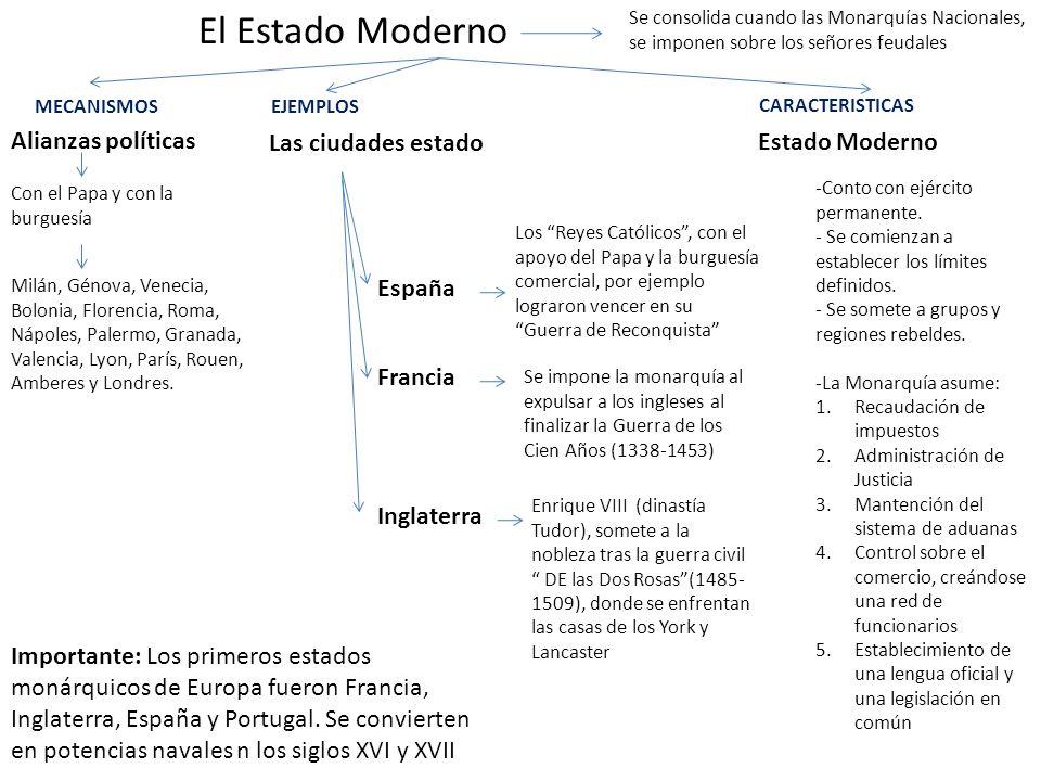 El Estado Moderno Alianzas políticas Las ciudades estado
