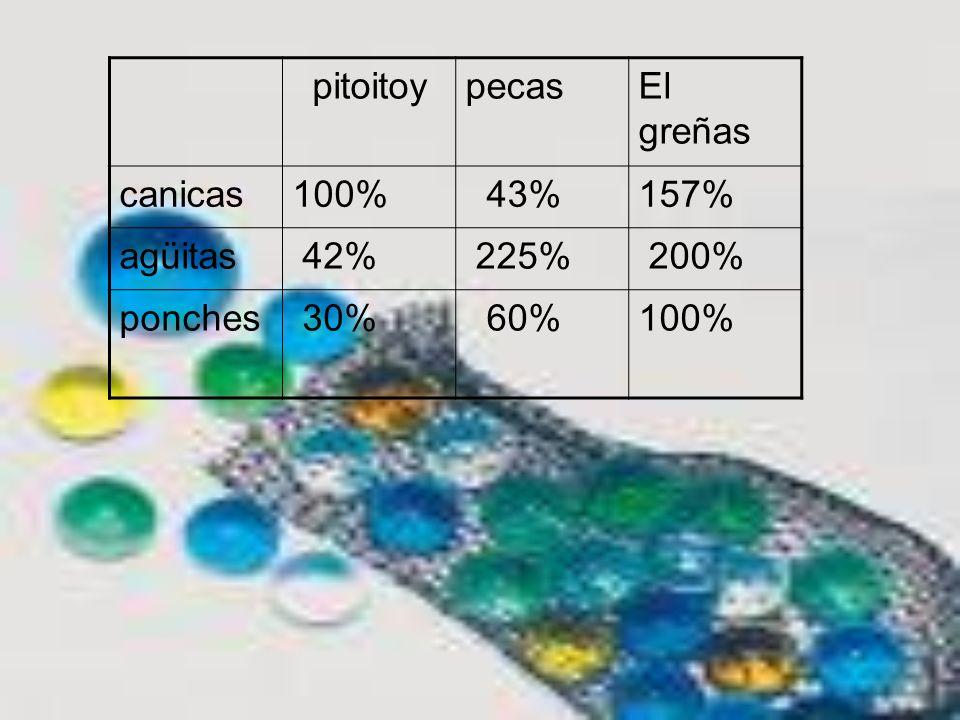 pitoitoy pecas El greñas canicas 100% 43% 157% agüitas 42% 225% 200% ponches 30% 60%