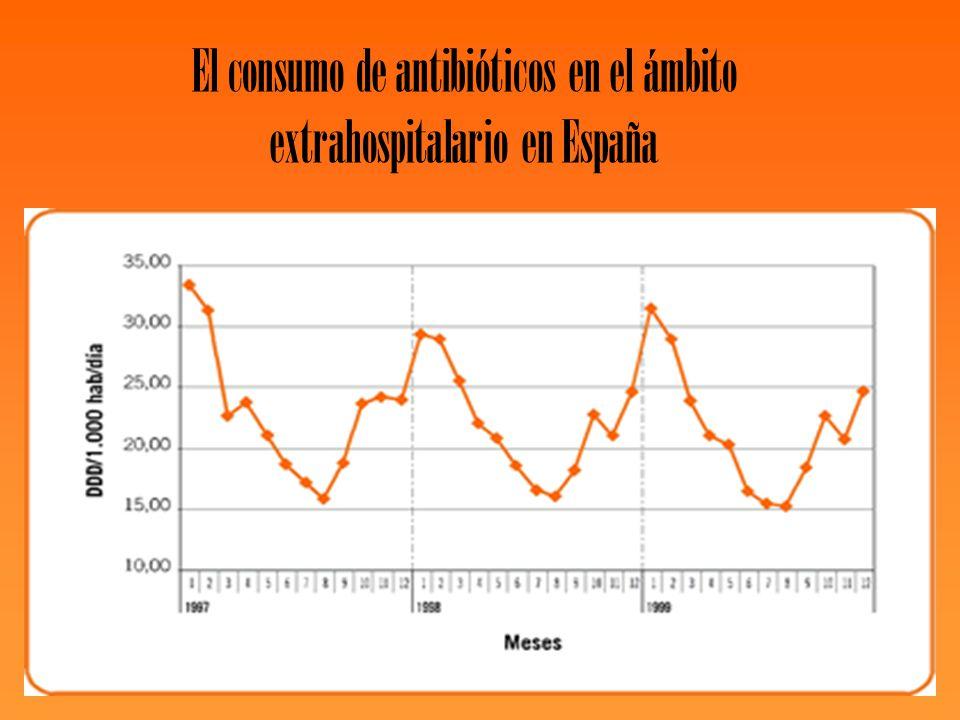 El consumo de antibióticos en el ámbito extrahospitalario en España