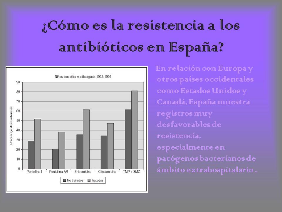 ¿Cómo es la resistencia a los antibióticos en España