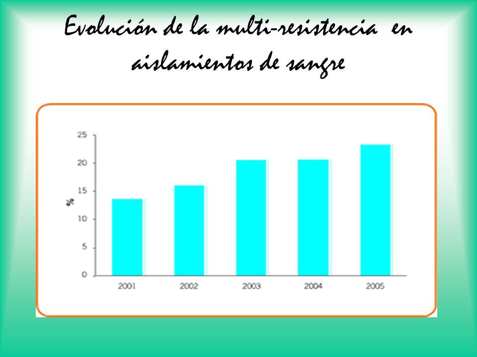 Evolución de la multi-resistencia en aislamientos de sangre