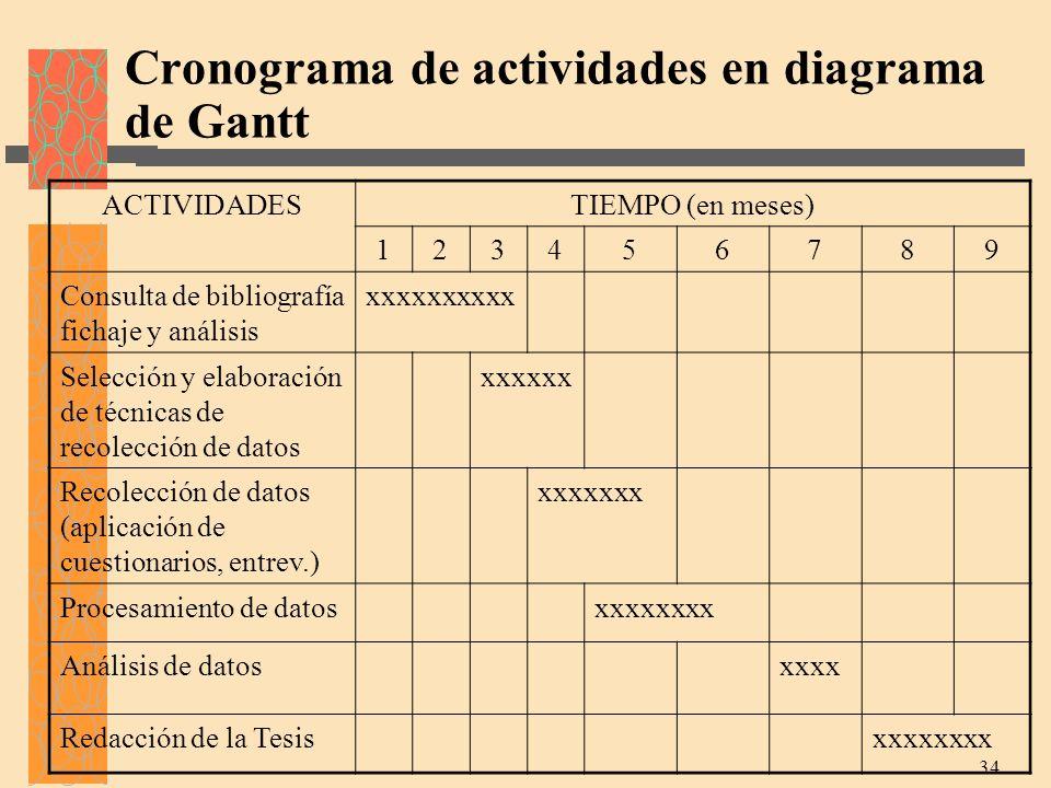 Cronograma de actividades en diagrama de Gantt