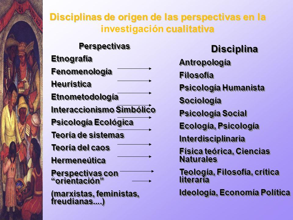 Disciplinas de origen de las perspectivas en la investigación cualitativa