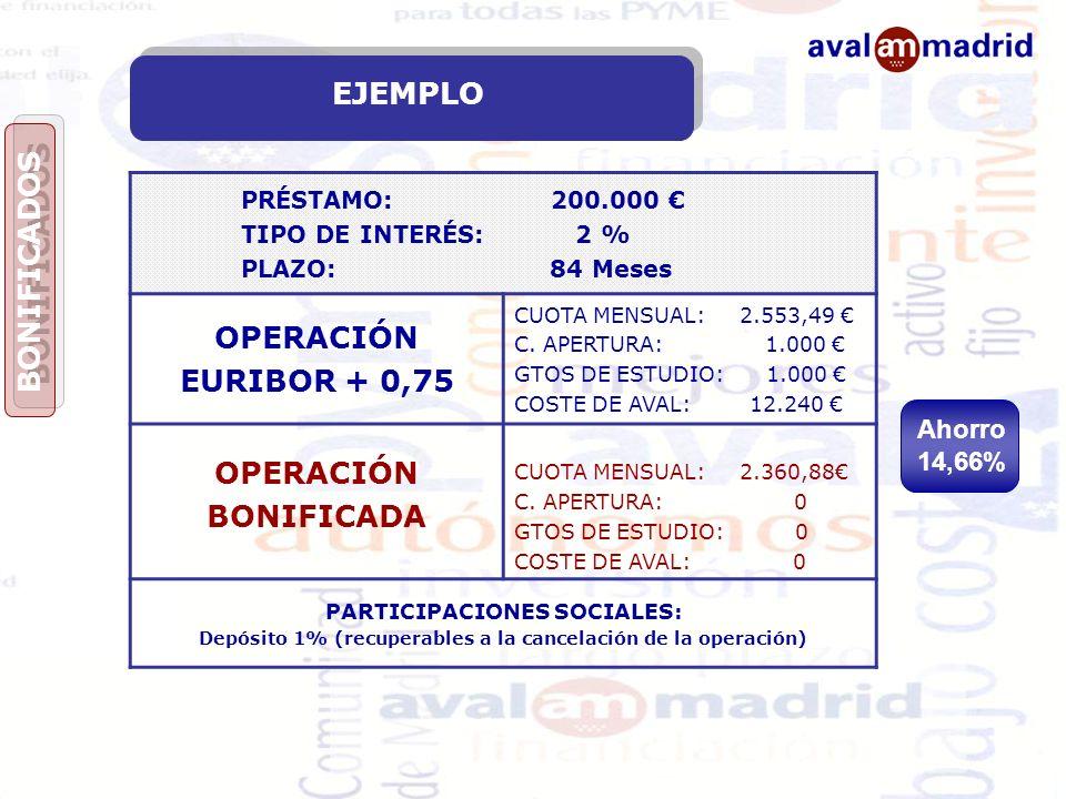 EJEMPLO OPERACIÓN EURIBOR + 0,75 BONIFICADA BONIFICADOS