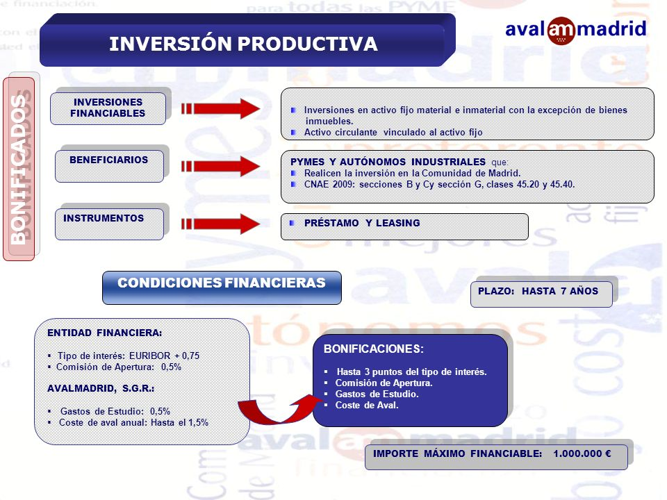 INVERSIONES FINANCIABLES CONDICIONES FINANCIERAS