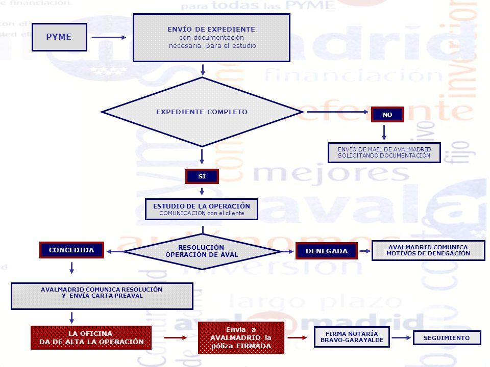 AVALMADRID COMUNICA RESOLUCIÓN Envía a AVALMADRID la póliza FIRMADA