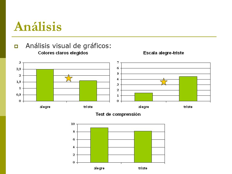 Análisis Análisis visual de gráficos: