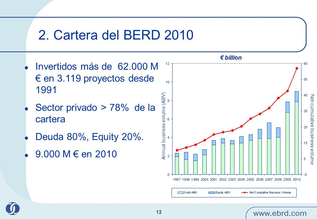 2. Cartera del BERD 2010 € billion. Invertidos más de 62.000 M € en 3.119 proyectos desde 1991. Sector privado > 78% de la cartera.