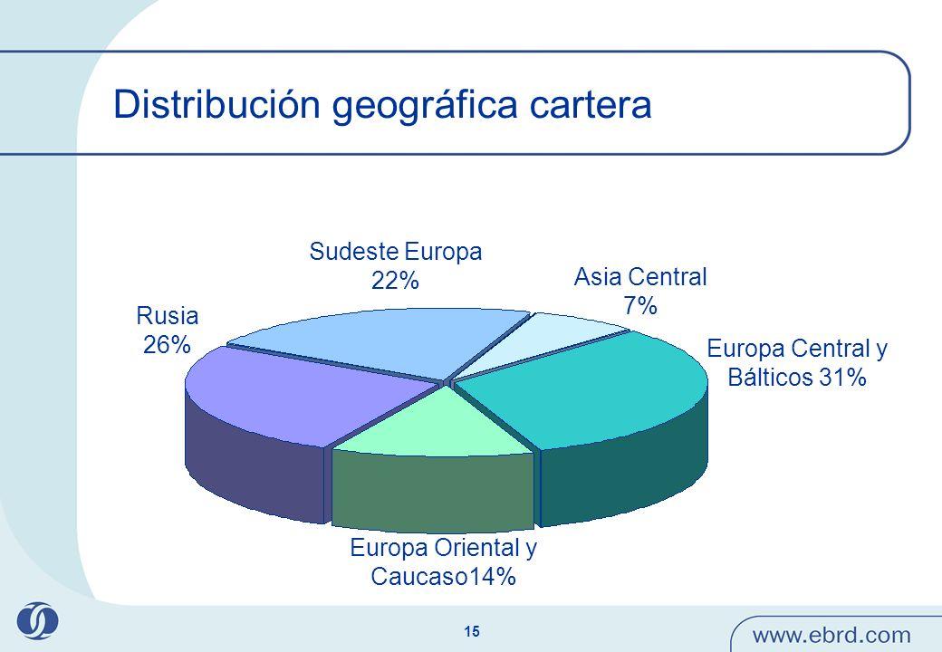 Distribución geográfica cartera