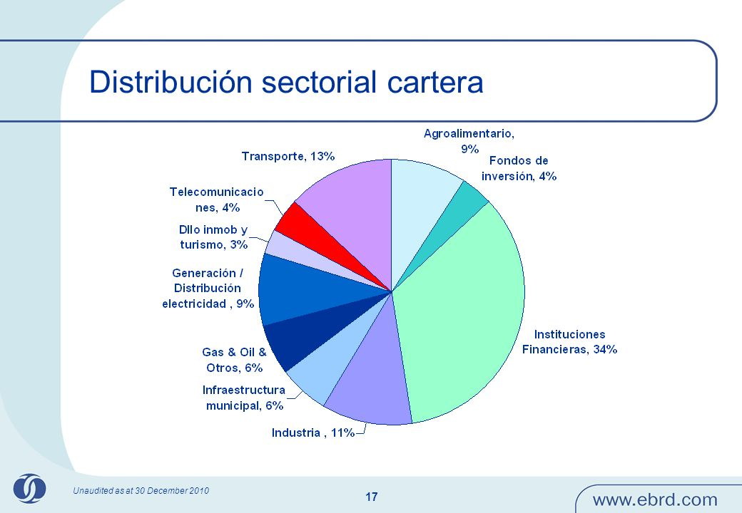 Distribución sectorial cartera