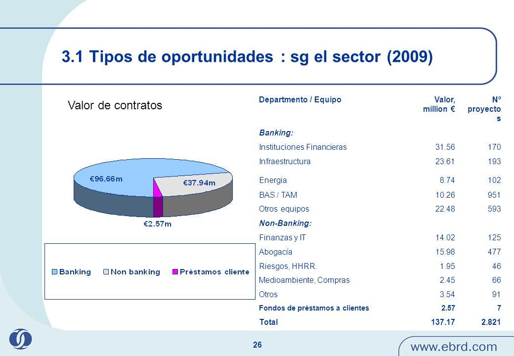 3.1 Tipos de oportunidades : sg el sector (2009)