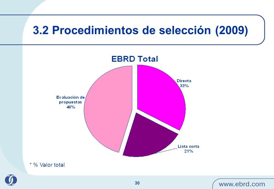 3.2 Procedimientos de selección (2009)