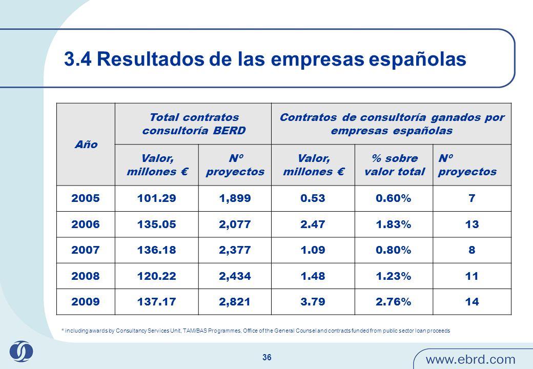 3.4 Resultados de las empresas españolas