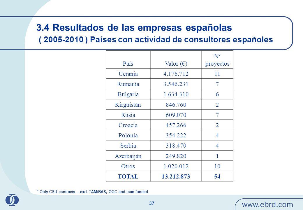 3.4 Resultados de las empresas españolas ( 2005-2010 ) Países con actividad de consultores españoles
