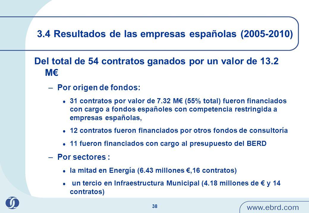 3.4 Resultados de las empresas españolas (2005-2010)