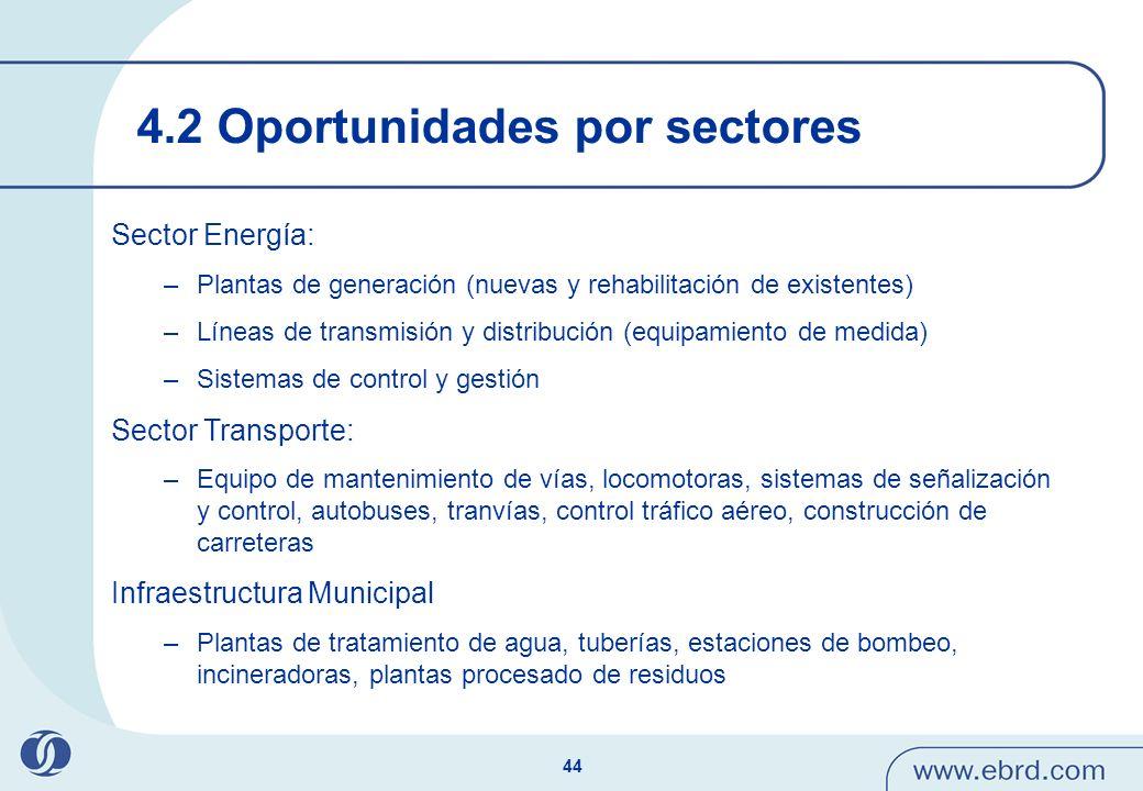 4.2 Oportunidades por sectores