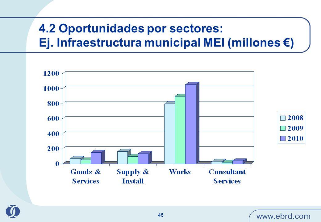 4. 2 Oportunidades por sectores: Ej