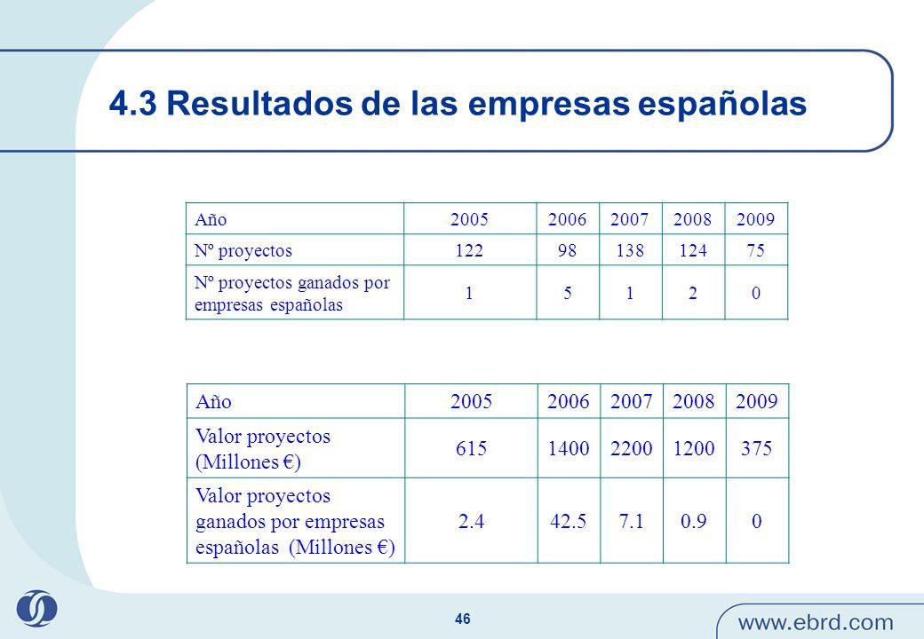 4.3 Resultados de las empresas españolas