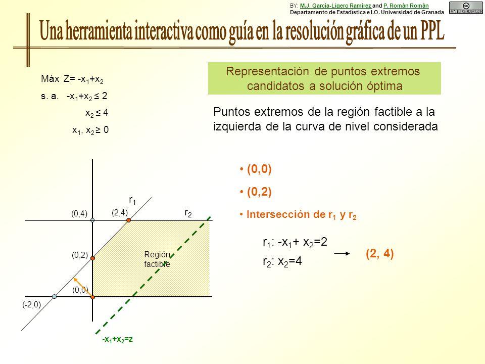 BY: M. J. García-Ligero Ramírez and P