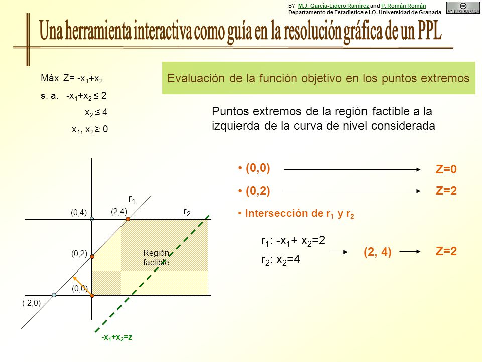 Evaluación de la función objetivo en los puntos extremos