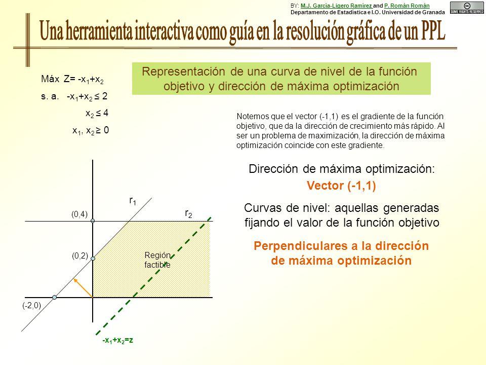Perpendiculares a la dirección de máxima optimización