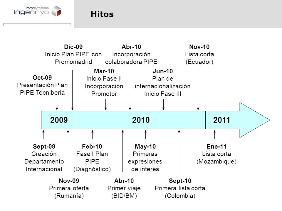 Hitos 2009 2010 2011 Dic-09 Inicio Plan PIPE con Promomadrid Abr-10