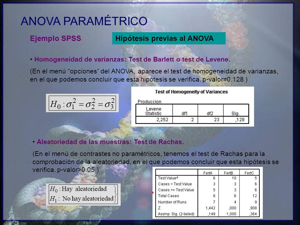 ANOVA PARAMÉTRICO Ejemplo SPSS Hipótesis previas al ANOVA