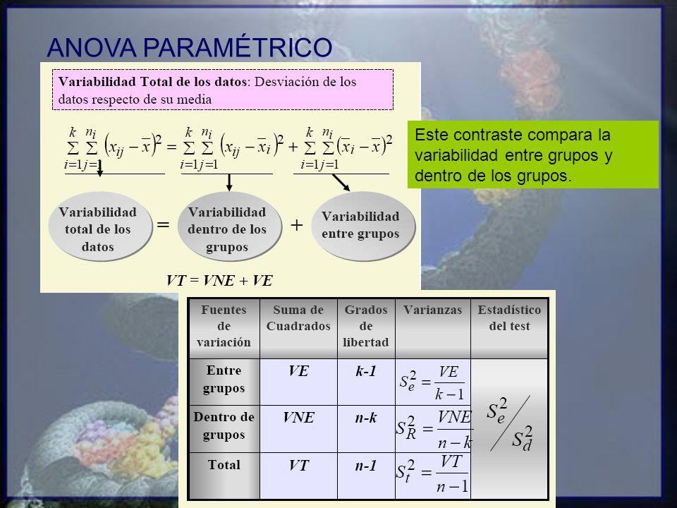 ANOVA PARAMÉTRICO Este contraste compara la variabilidad entre grupos y dentro de los grupos.