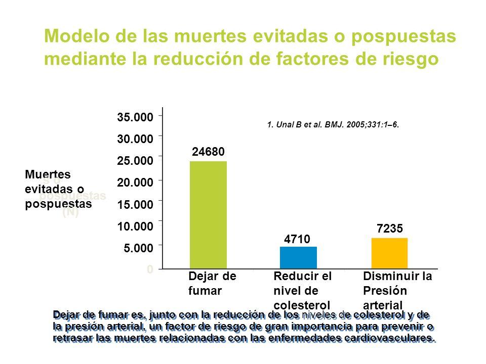 Modelo de las muertes evitadas o pospuestas mediante la reducción de factores de riesgo