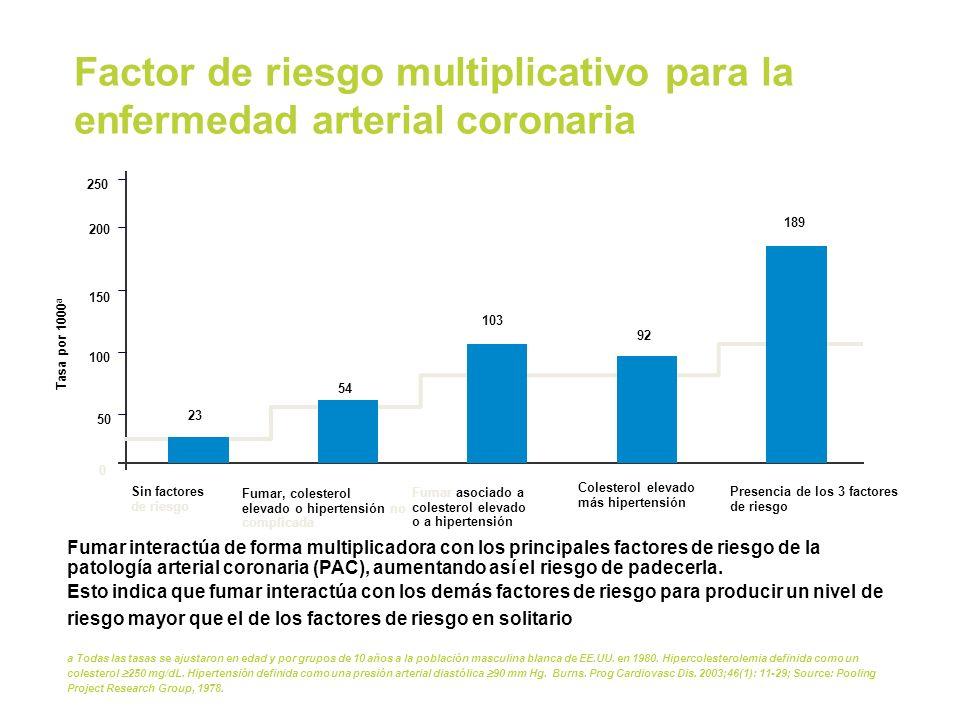 Factor de riesgo multiplicativo para la enfermedad arterial coronaria