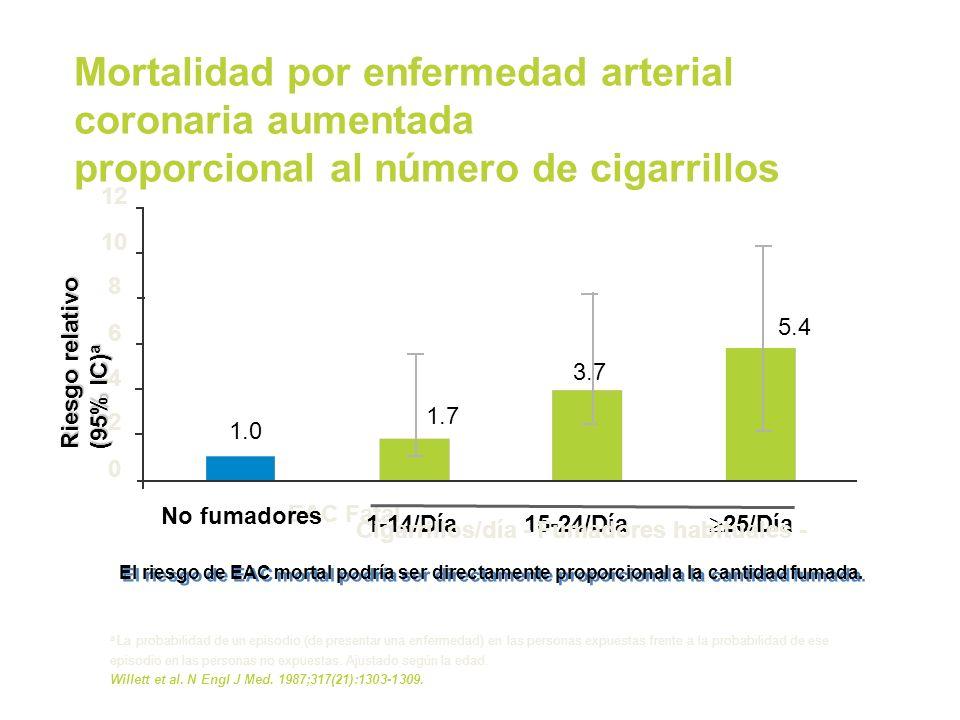 Mortalidad por enfermedad arterial coronaria aumentada proporcional al número de cigarrillos
