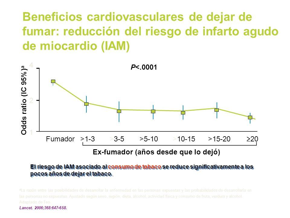Beneficios cardiovasculares de dejar de fumar: reducción del riesgo de infarto agudo de miocardio (IAM)