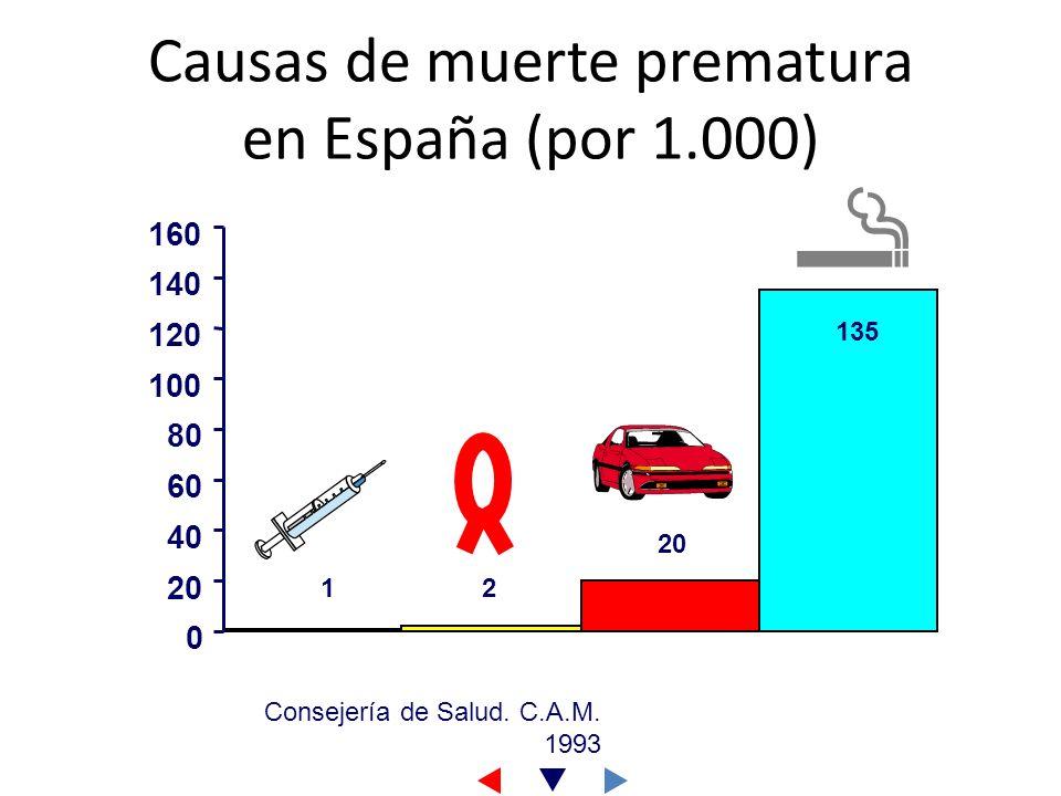 Causas de muerte prematura en España (por 1.000)