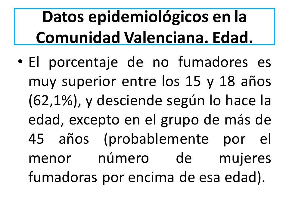 Datos epidemiológicos en la Comunidad Valenciana. Edad.