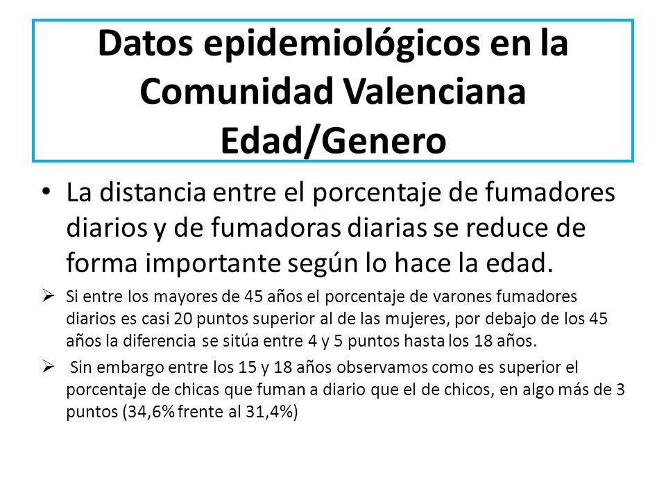 Datos epidemiológicos en la Comunidad Valenciana Edad/Genero