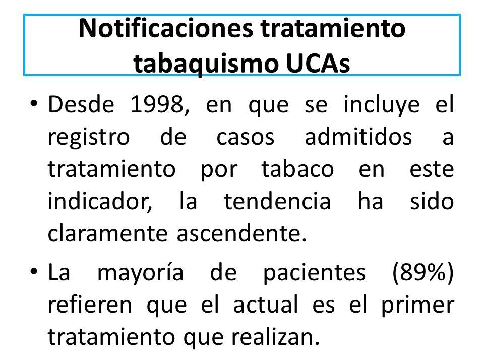Notificaciones tratamiento tabaquismo UCAs