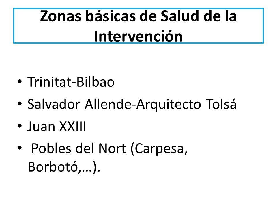 Zonas básicas de Salud de la Intervención