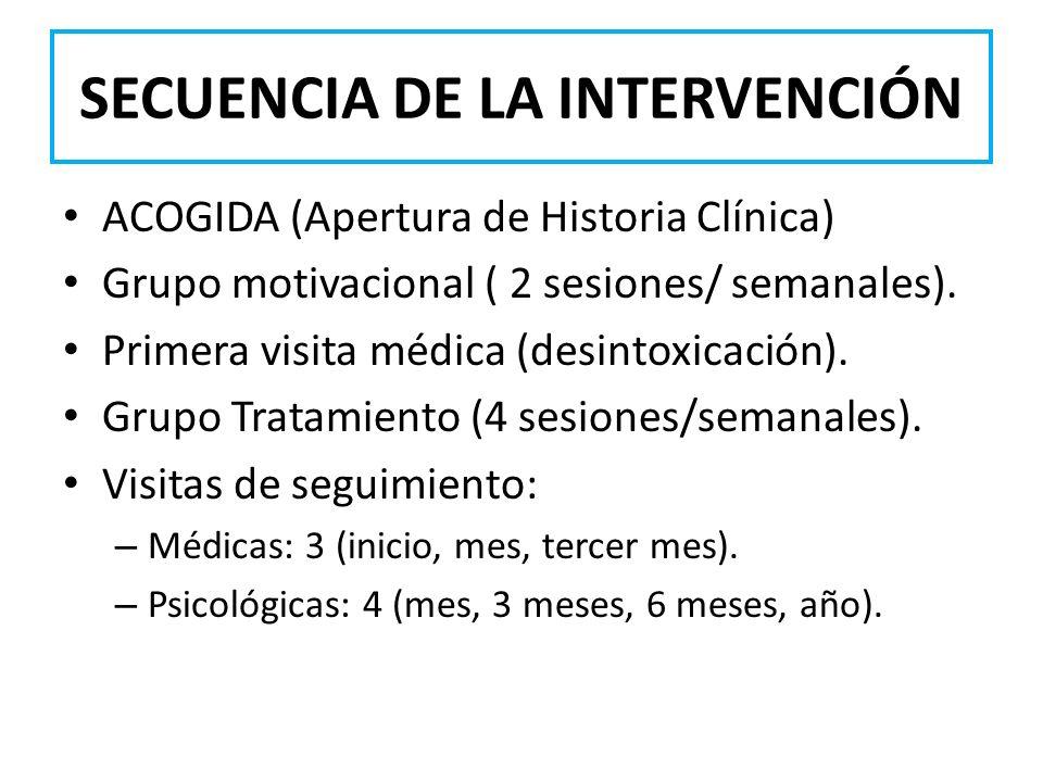 SECUENCIA DE LA INTERVENCIÓN