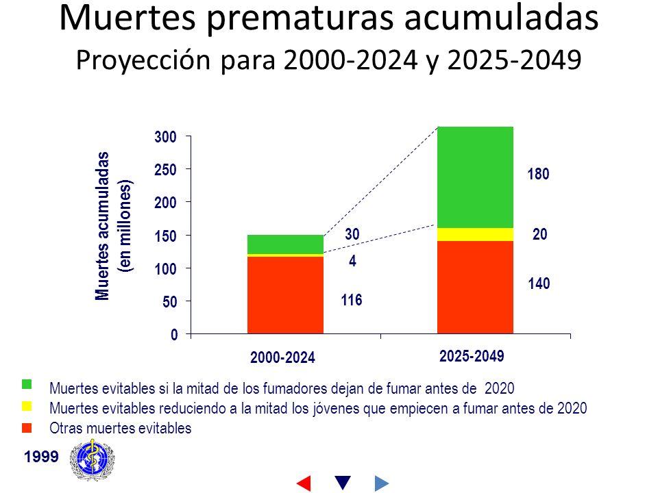 Muertes prematuras acumuladas Proyección para 2000-2024 y 2025-2049