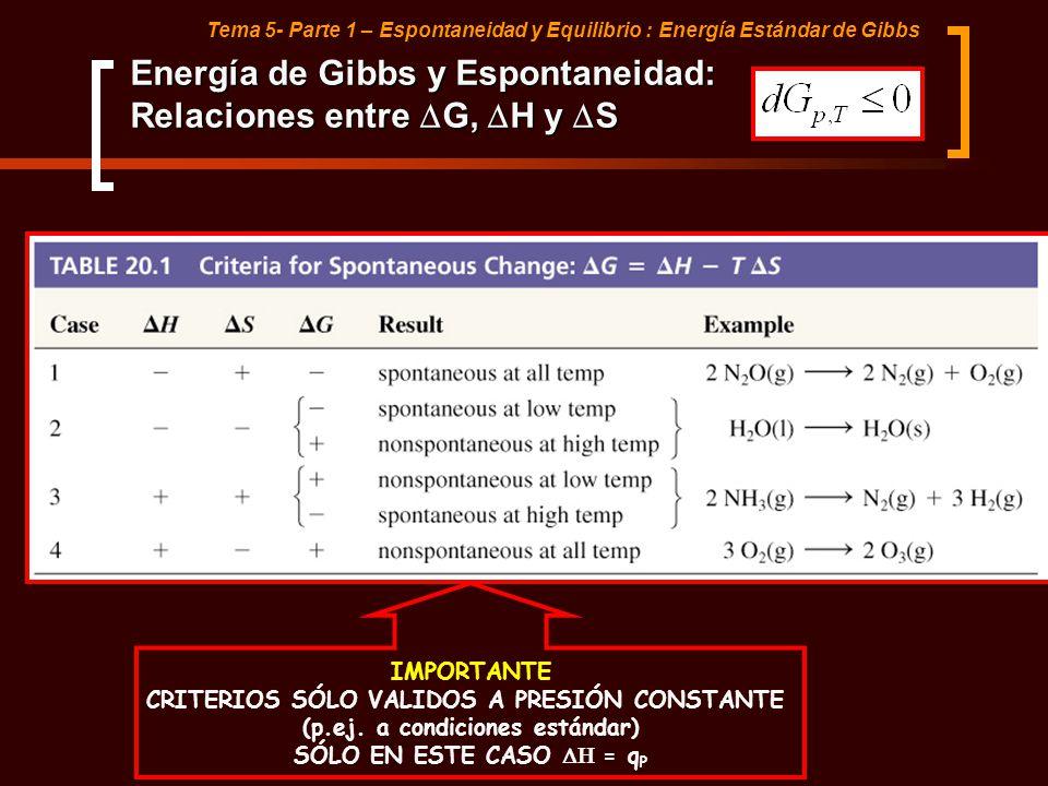 Energía de Gibbs y Espontaneidad: Relaciones entre DG, DH y DS