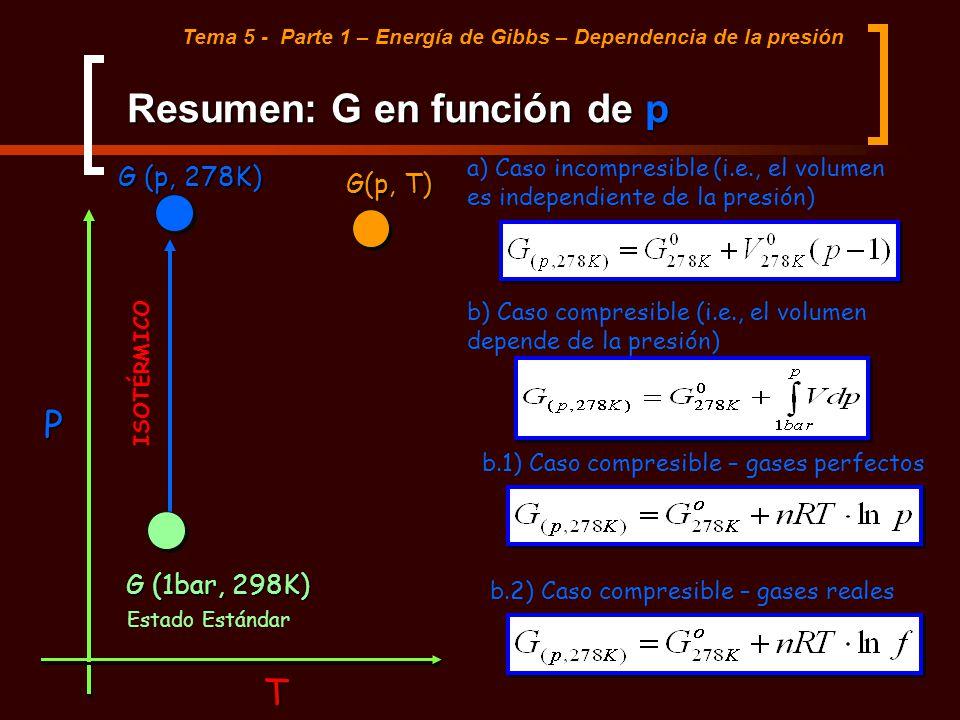 Resumen: G en función de p