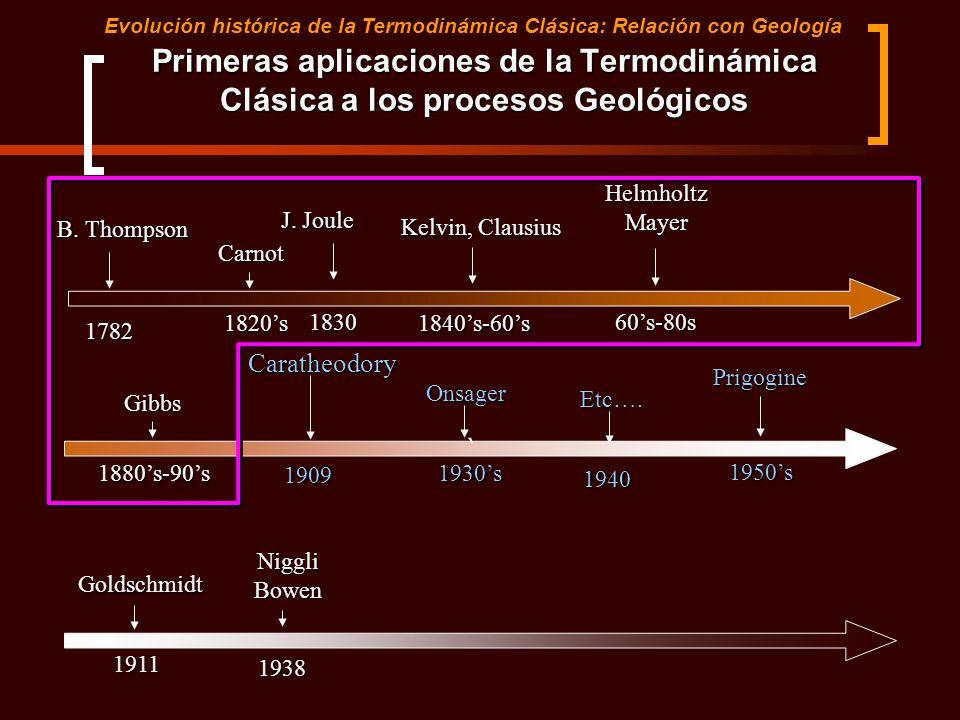 Tema 8. Segunda Parte Evolución histórica de la Termodinámica Clásica: Relación con Geología. Parte 2. Ecuaciones de la Difusión. Leyes de Fick.